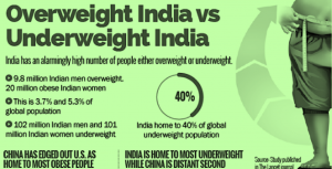 India is the most Underweight Country