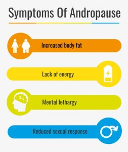 Symptoms of Andropause
