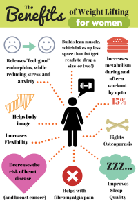 Benefits of Weight Lifting